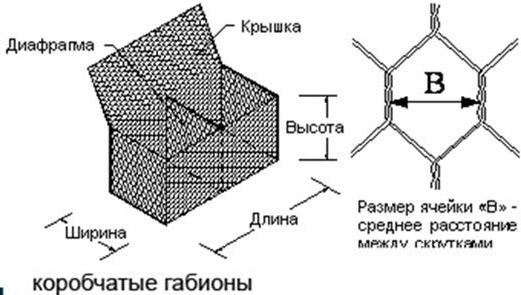 Коробчатая габионная конструкции