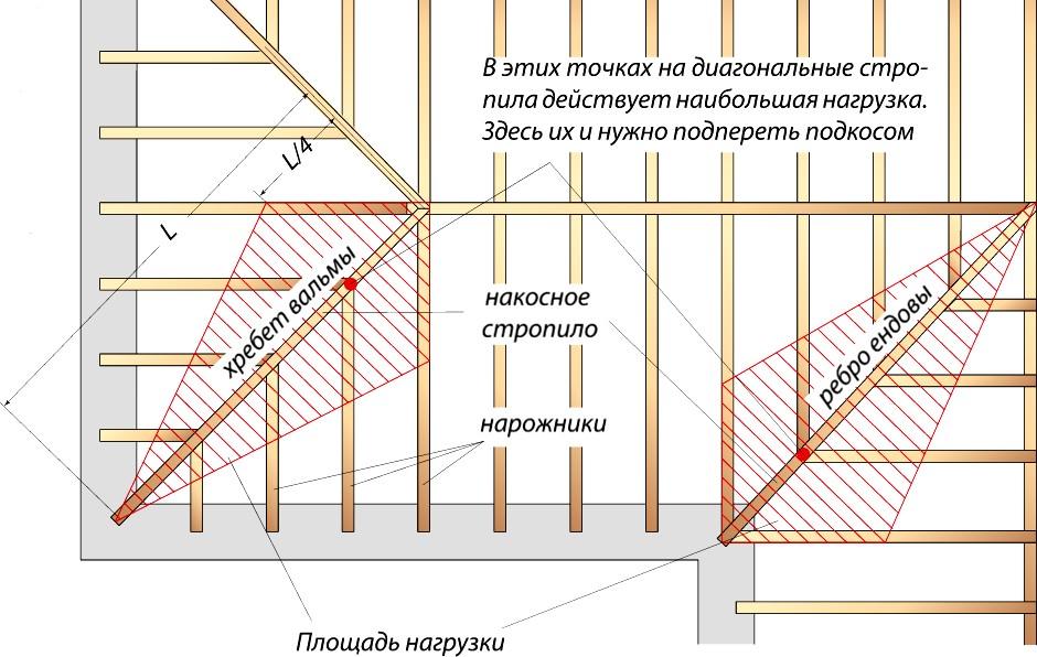 Место установки дополнительных опор под диагональные стропила