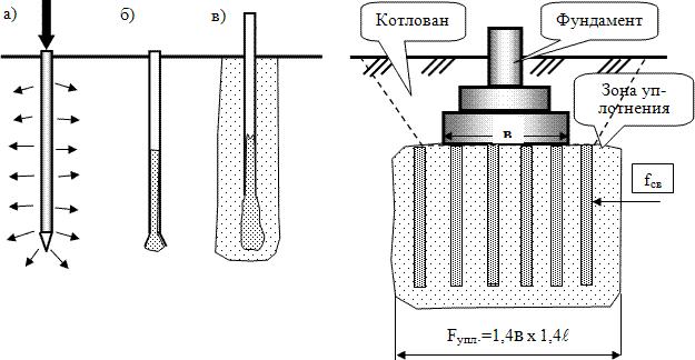 Метод глубинного уплотнения оснований