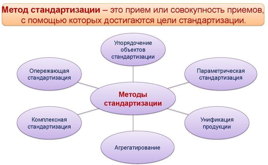 методы стандартизации