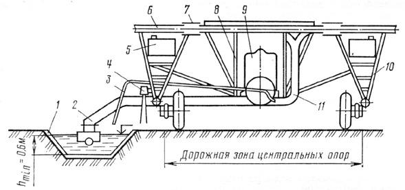 Многоопорная широкозахватная дождевальная машина «Кубань-М»