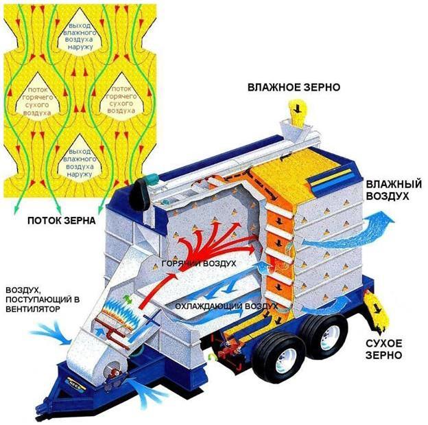 Мобильные зерносушилки фирмы «Neco»
