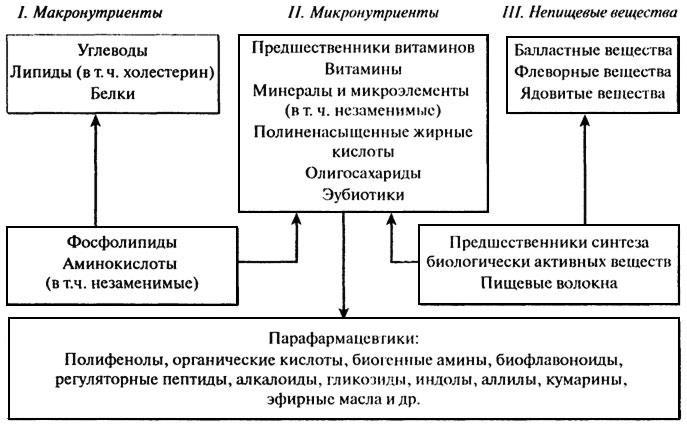 Модифицированный классификатор основных веществ ищи
