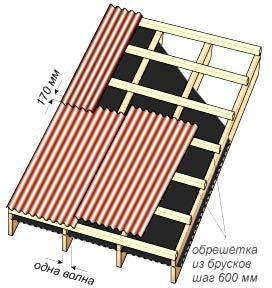 Обрешетка под еврошифер с уклоном ската более 15°