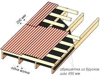 Обрешетка под еврошифер с уклоном ската от 10 до 15°
