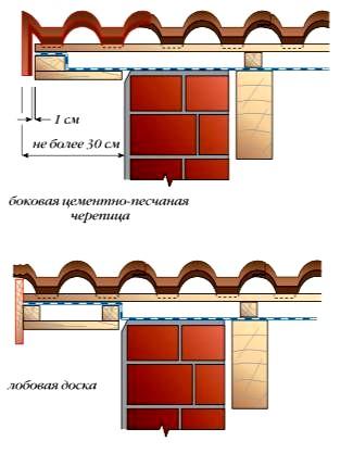 оформление фронтонного свеса крыши с покрытием из цементно-песчаной черепицы