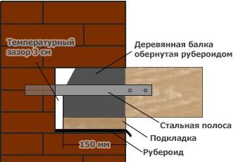 Опирание деревянной балки на наружную стену