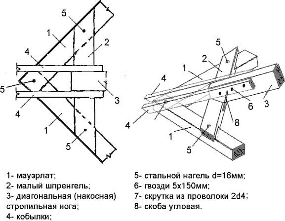 Опорный узел крепления на мауэрлат диагональной стропильной ноги