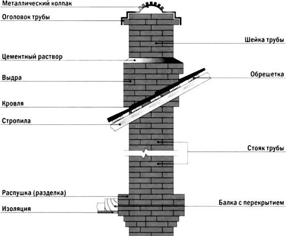 Основные части дымовой трубы