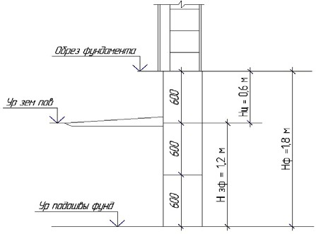 Основные размеры фундамента