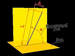 Отклонение наклона оси (или прямой) относительно оси (прямой) или плоскости