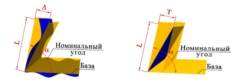 Отклонение наклона плоскости относительно плоскости