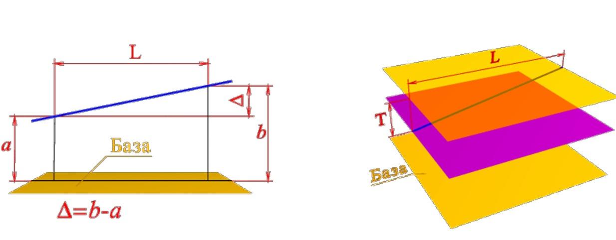 Отклонение от параллельности оси (или прямой) и плоскости