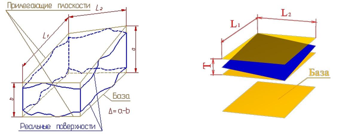Отклонение от параллельности плоскостей
