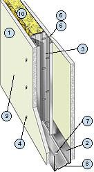 Перегородки из гипсокартонных листов на металлическом каркасе с однослойной обшивкой