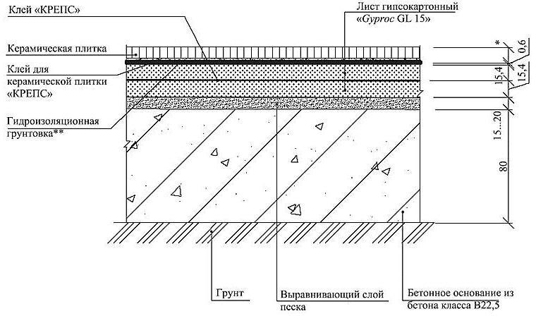 Пол на бетонном основании с покрытием из керамической плитки