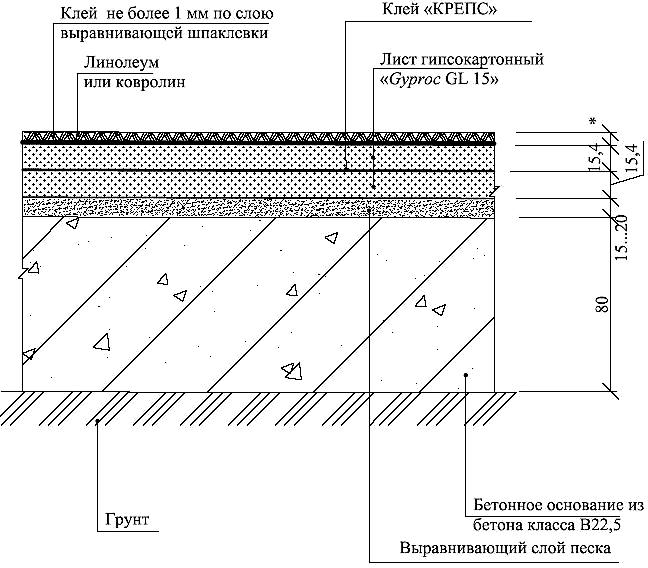 Пол на бетонном основании с покрытием из линолеума