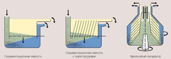 Принцип действия тарельчатых сепараторов