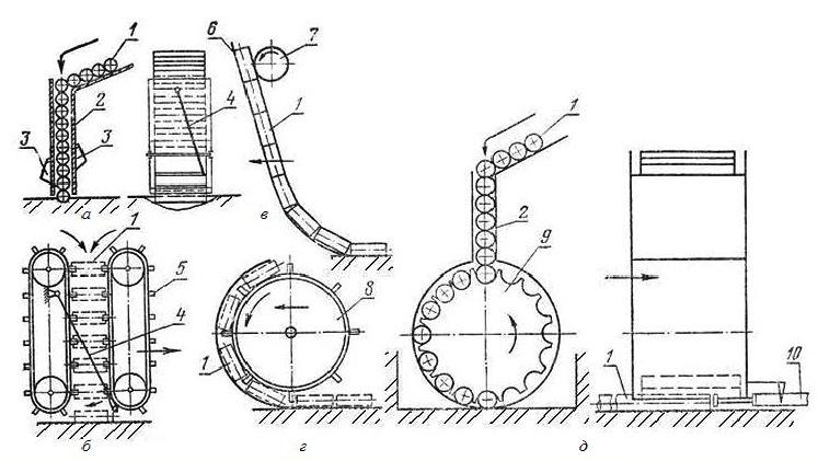 Приспособления для механизированной укладки трубок