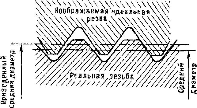Приведенный средний диаметр резьбы