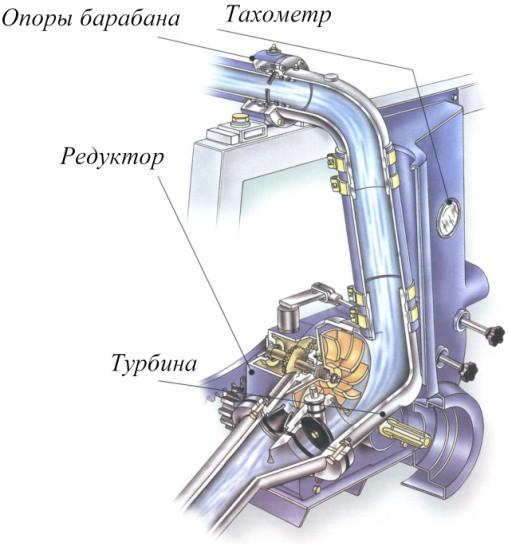 Привод вращения барабана шлангового дожевателя