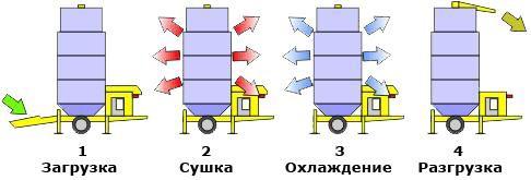 процесс сушки в зерносушилках фирмы «Riello»