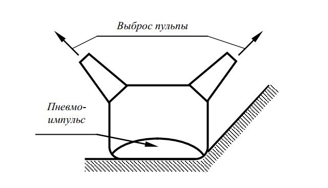 рабочий орган внутриканального каналоочистителя с пневмоимпульсной разгрузкой ковша