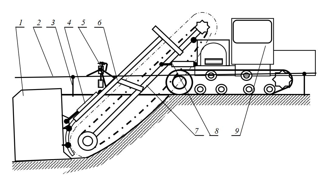 работа многоковшового цепного экскаватора-дреноукладчика при использовании копирного троса