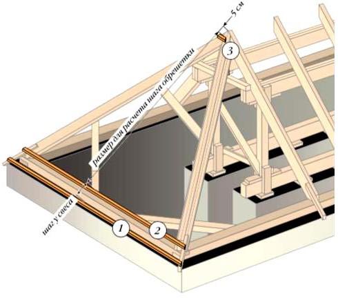 Расчет шага обрешетки на вальмовой крыше