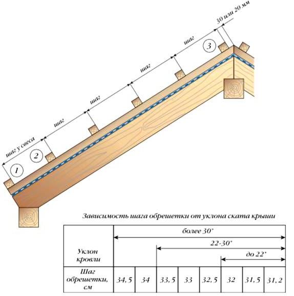 Расчет шага обрешетки под цементно-песчаную кровлю