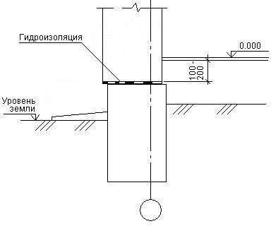 Расстояние от пола первого этажа до обреза фундамента