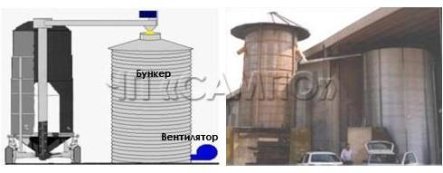 Разгрузка в бункер активного вентилирования зерна
