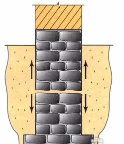 Разрыв фундамента по высоте силами морозного пучения грунтов