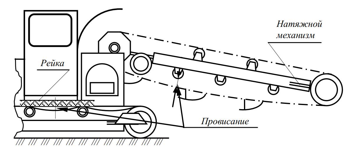 регулировка натяжения ковшовой цепи