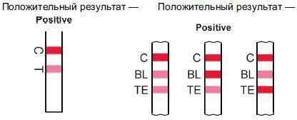 Результаты визуального анализа, показывающие присутствие антибиотика в пробе