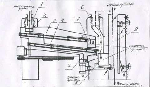 Сепараторы типа БИС (А1-БИС-100, А1-БИС-150)
