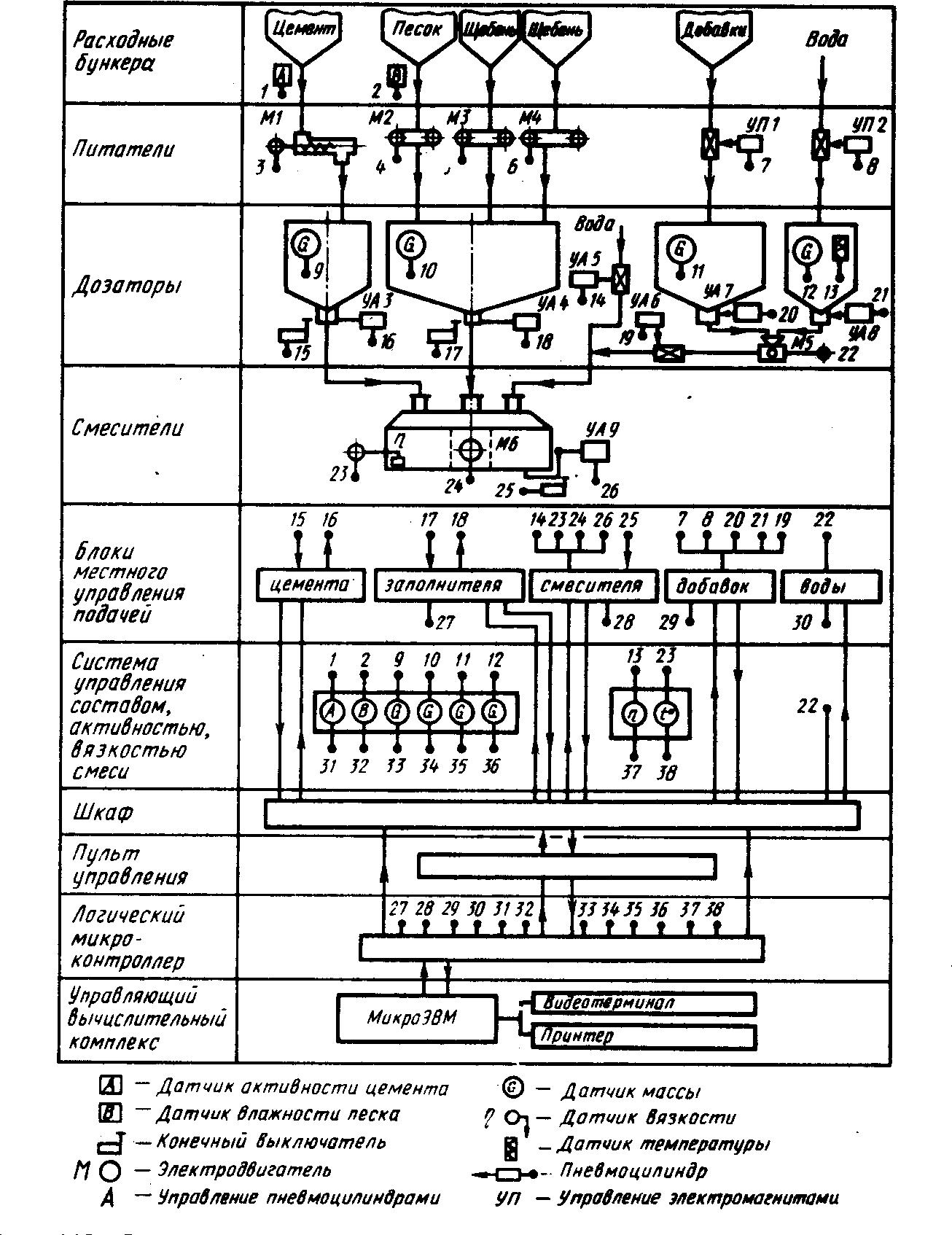 схема автоматического управления оборудованием дозаторного и смесительного отделений БСУ