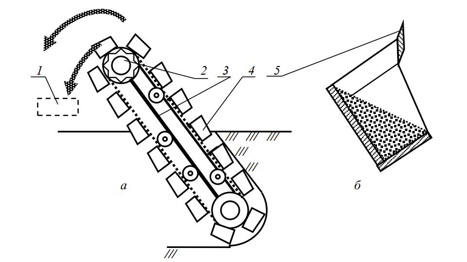 Схема цепного траншеекопателя с обратным наклоном рабочего органа