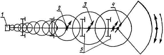 Схема дождевальной машины типа «Фрегат»