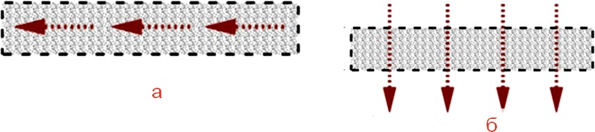 Схема дренажа геосинтетиками