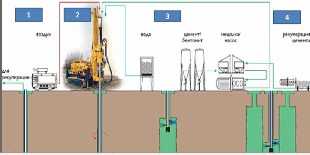 Схема и последовательность укрепления грунтов технологией Soilcrete