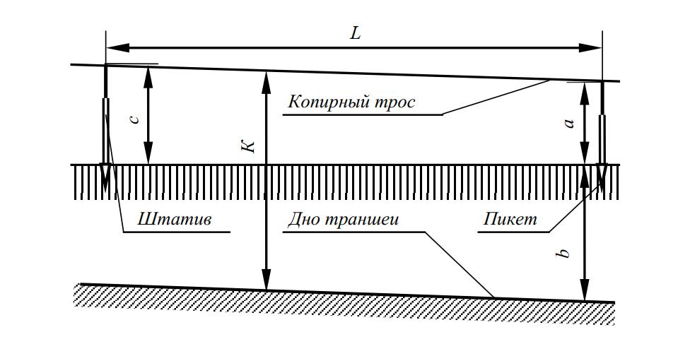 Схема к определению высоты установки штативов
