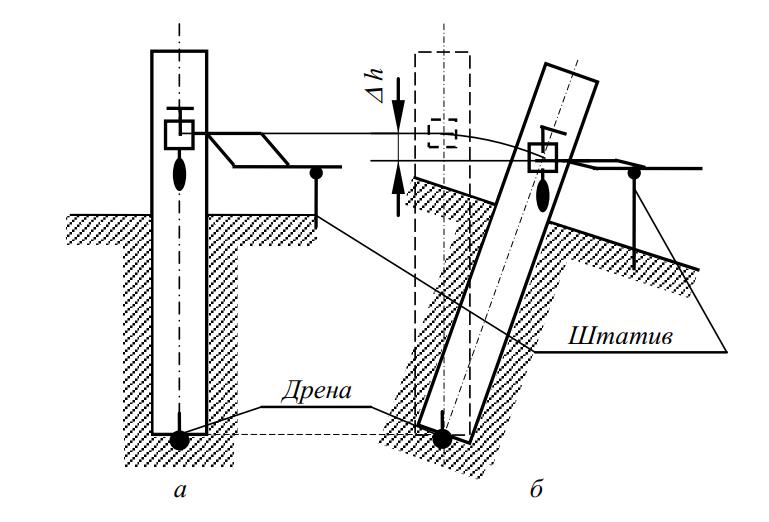 Схема к пояснению работы корректирующей пластины датчика при поперечном наклоне экскаватора