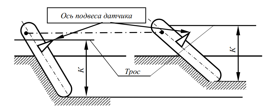 Схема к пояснению работы корректирующей пластины датчика