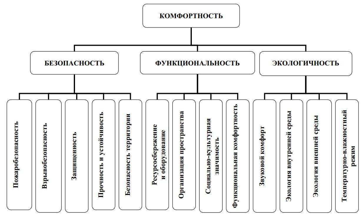 Схема комфортности среды проживания человека