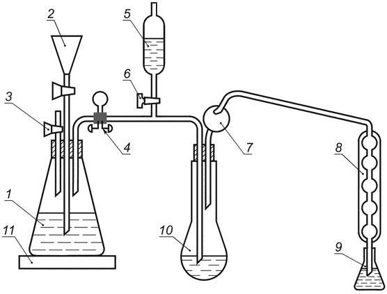 Схема прибора для отгонки аммиака методом Кьельдаля