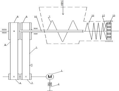 схема привода мясорубки с рабочим и транспортирующим шнеками, расположенными в линию