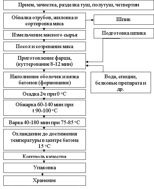 схема производства фаршированных колбас