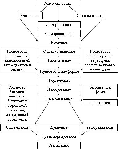схема производства рубленых полуфабрикатов