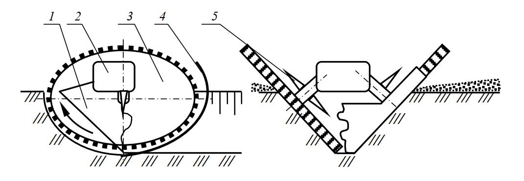 Схема рабочего органа двухфрезерного экскаватора-каналокопателя